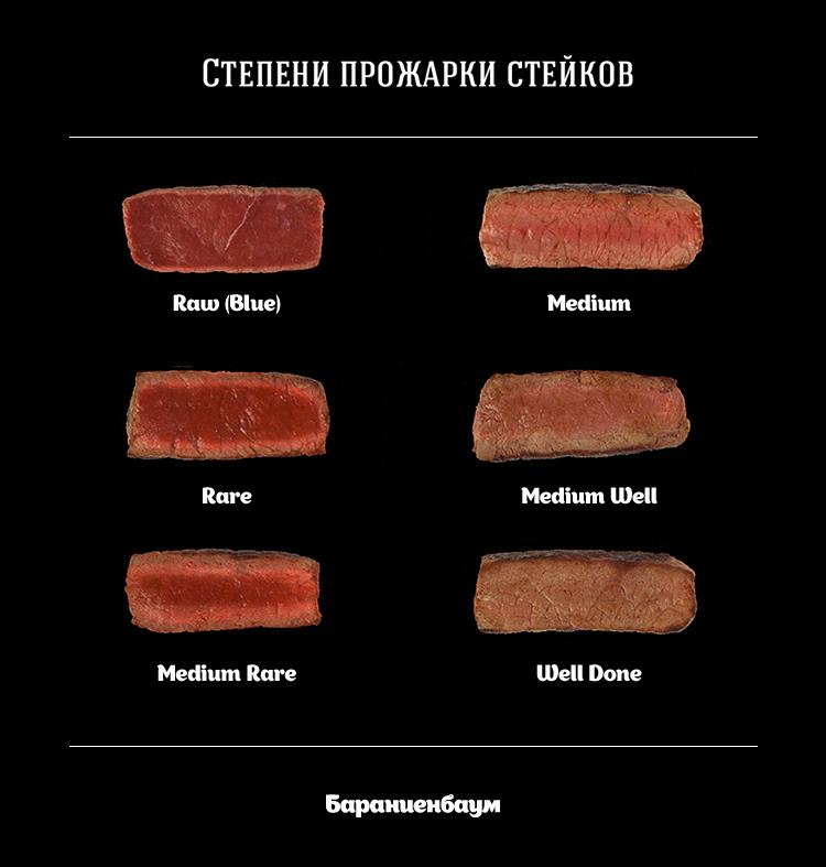 steak-doneness.jpg
